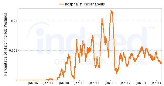 Chart of Hospitalist job growth in Indianapolis